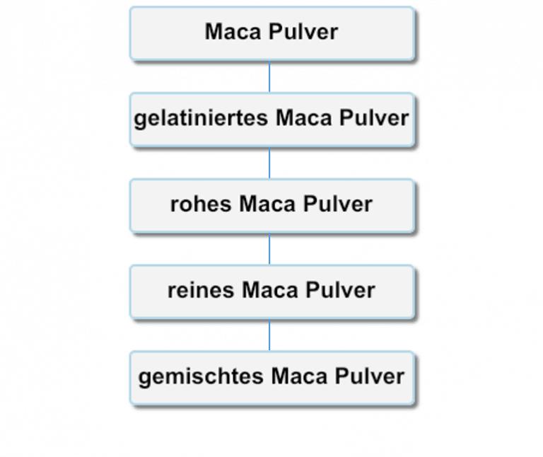 Maca Pulver Arten